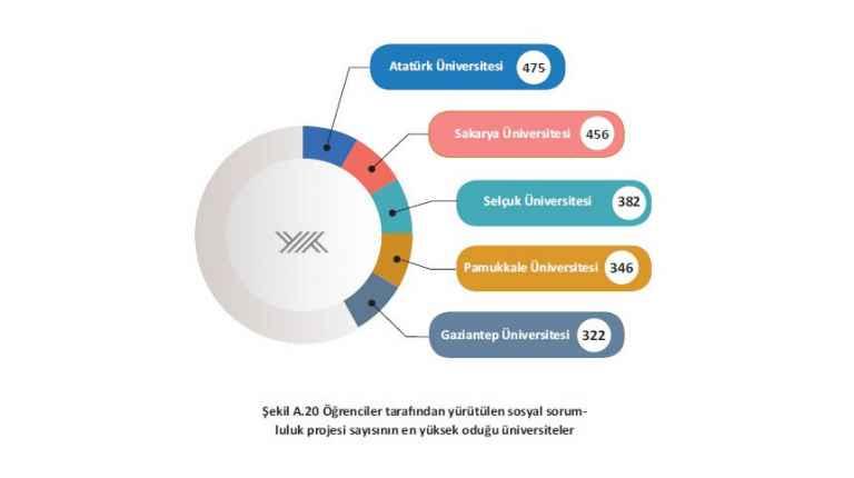 SAÜ 456 sosyal sorumluluk projesi ile ikinci oldu